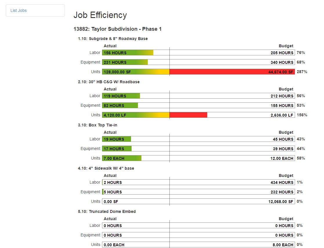CrewTracks Software - Job efficiency
