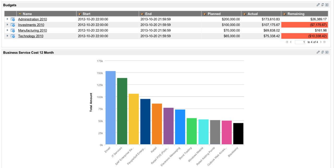 ServiceNow IT Cost Management dashboard