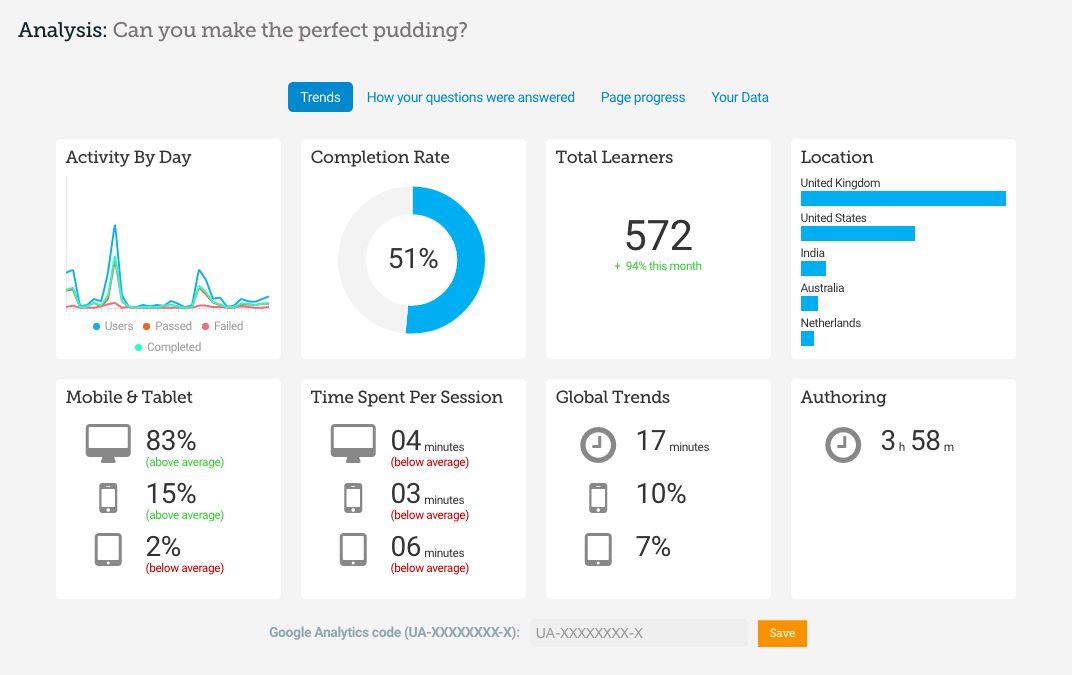 Get insights into the performance of your content, your learners and their engagement - use this to optimize your elearning experiences.