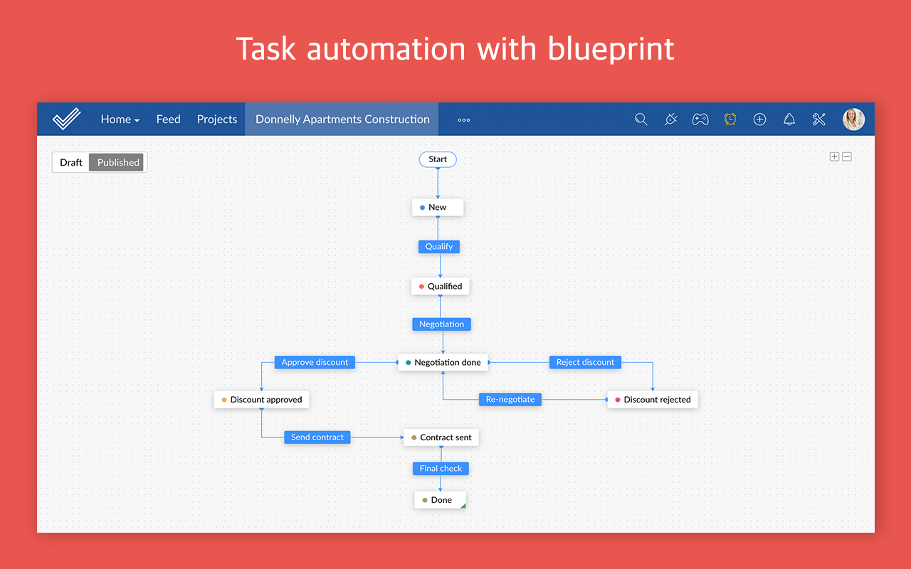 Zoho Projects blueprint screenshot