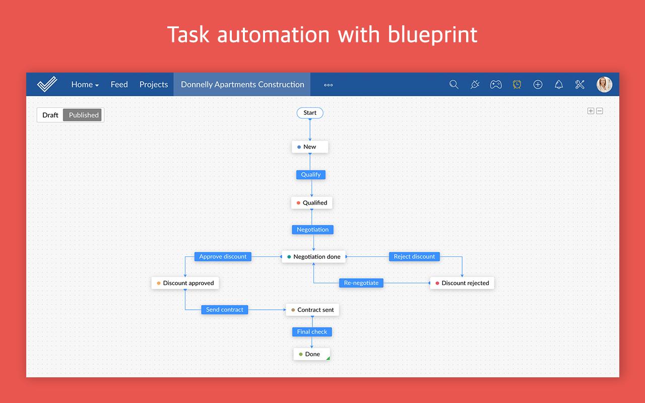 Zoho Projects Software - Zoho Projects blueprint screenshot