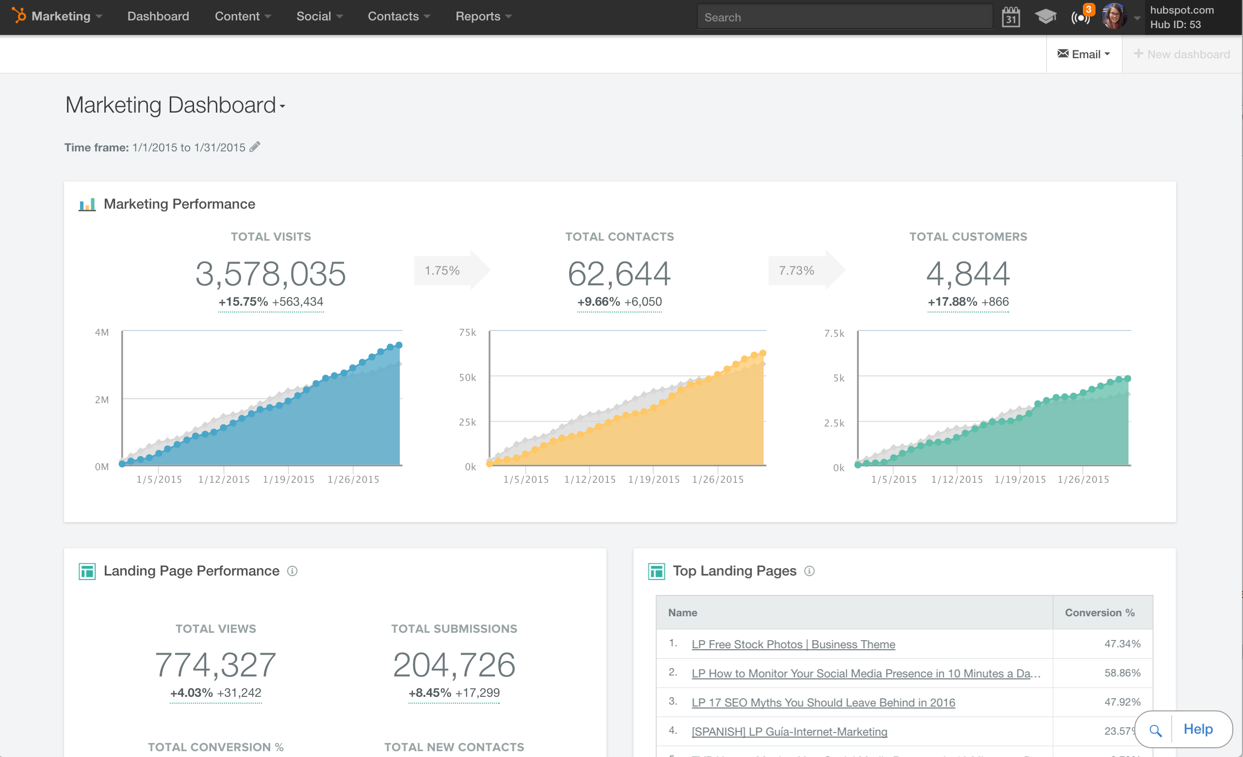 Monitor performance from HubSpot Marketing Hub's Dashboard