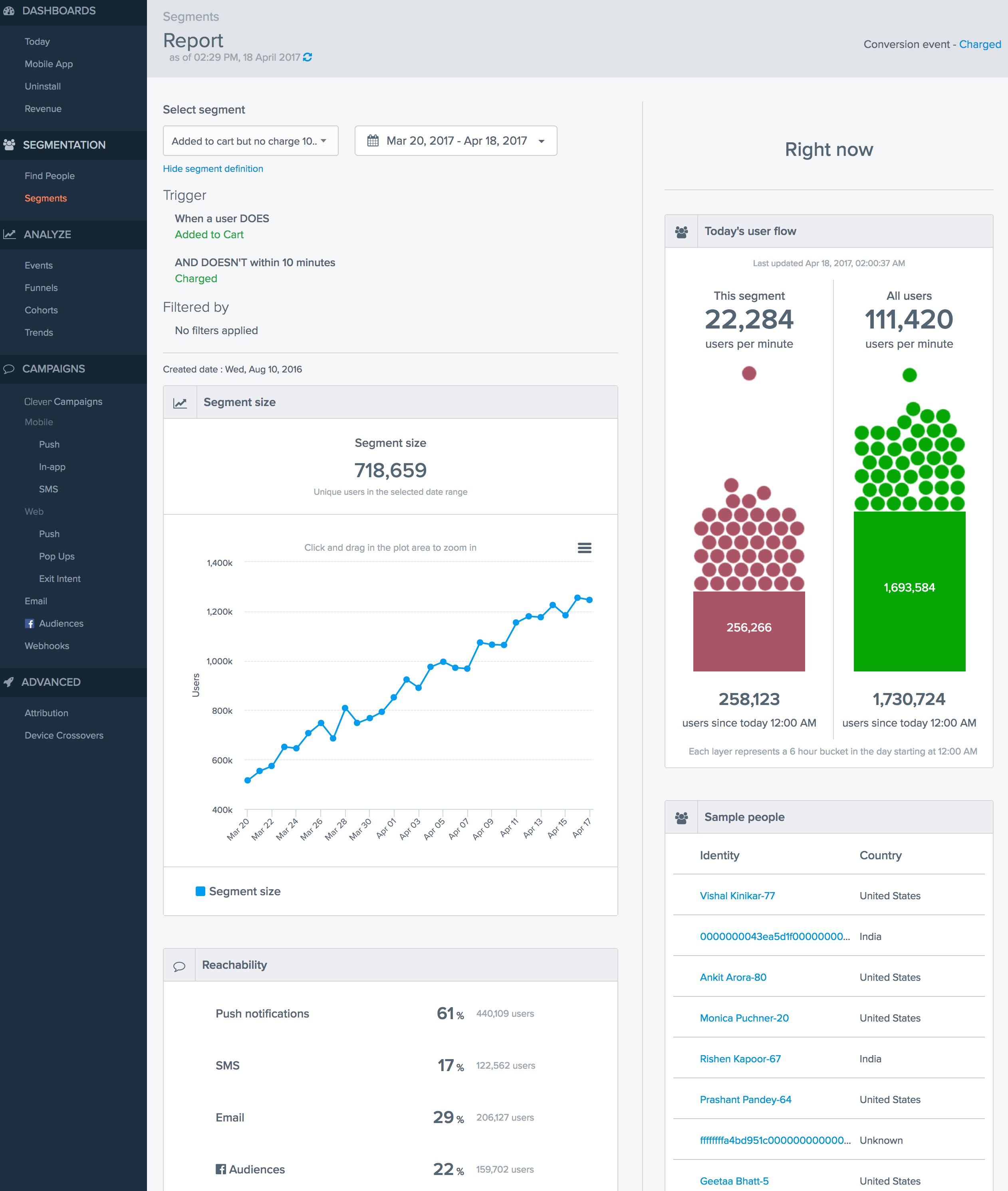 CleverTap Software - Segment report
