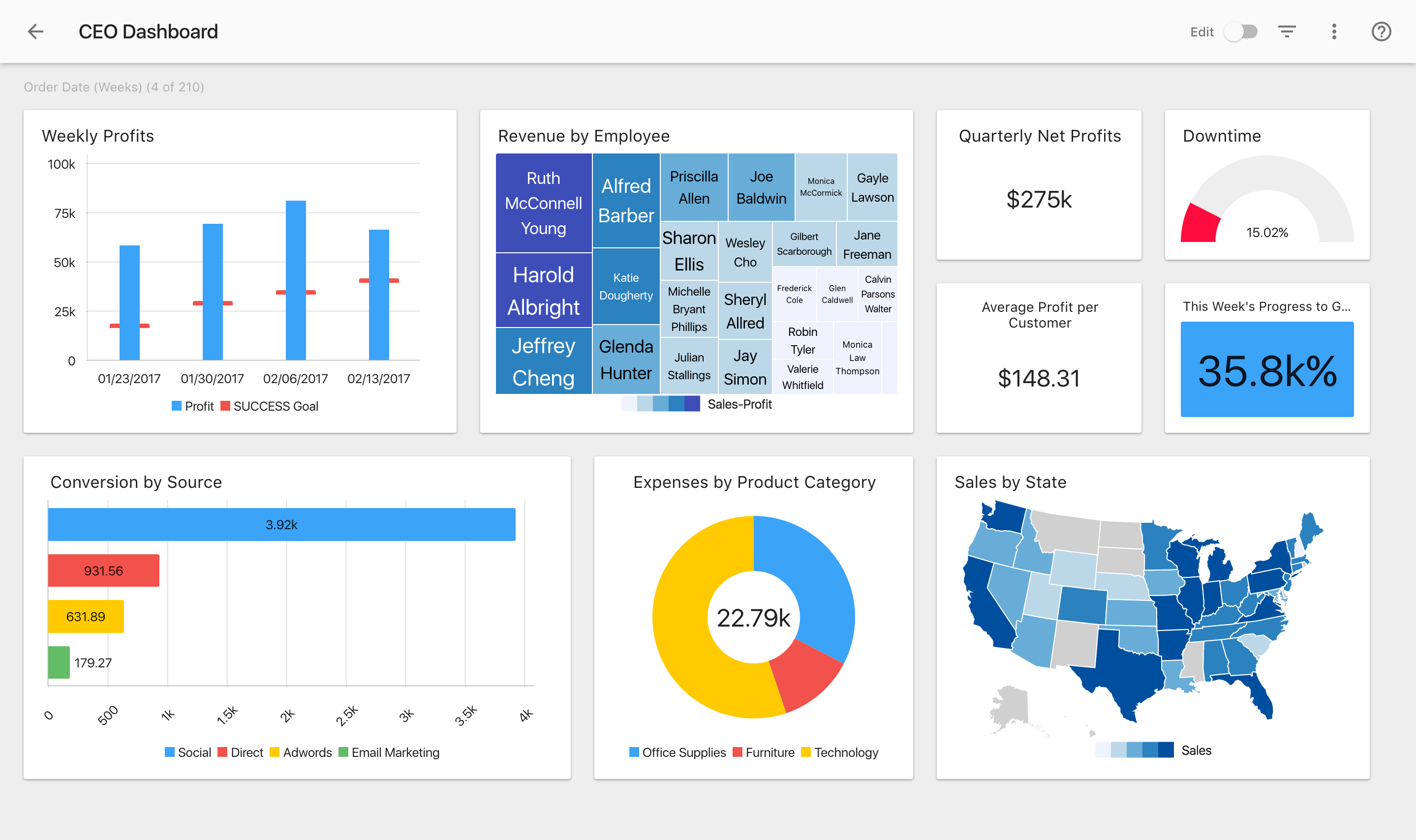 Create a dashboard to get a full overview of your business health.