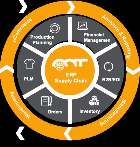 AMT ERP Software - AMT ERP Platform