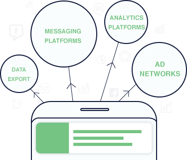For Everything Else Integrate your broad marketing strategies with mobile marketing automation via APIs and custom data support.