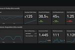 Captura de pantalla de Geckoboard: E-commerce dashboard example.