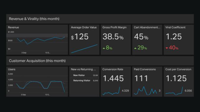E-commerce dashboard example.