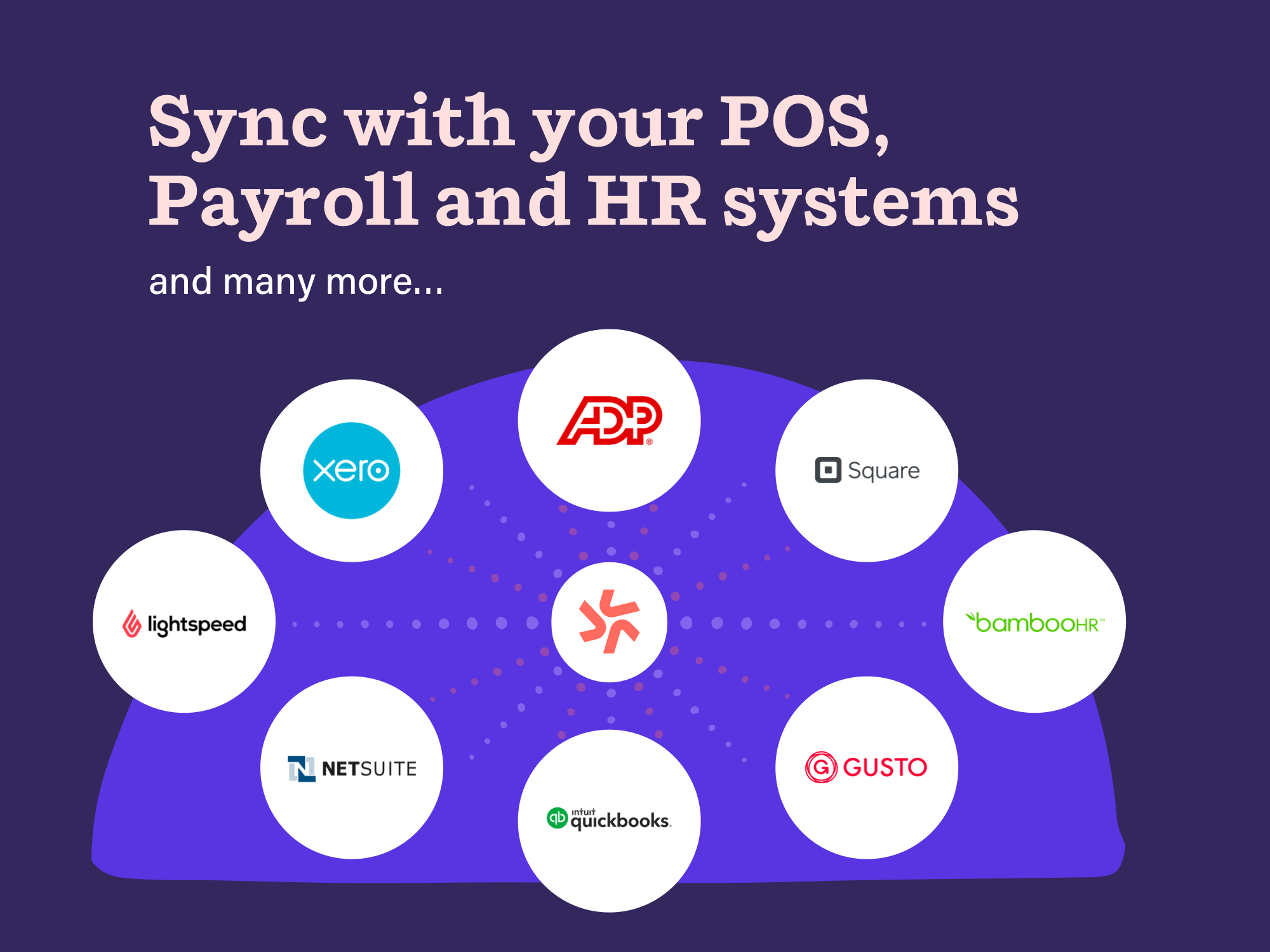 Build a connected business: Deputy integrates with your Point of Sale, HR & Payroll Providers.