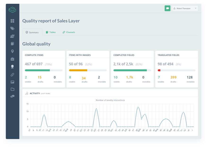 View charts and reports on quality, activity, completion rates, and more