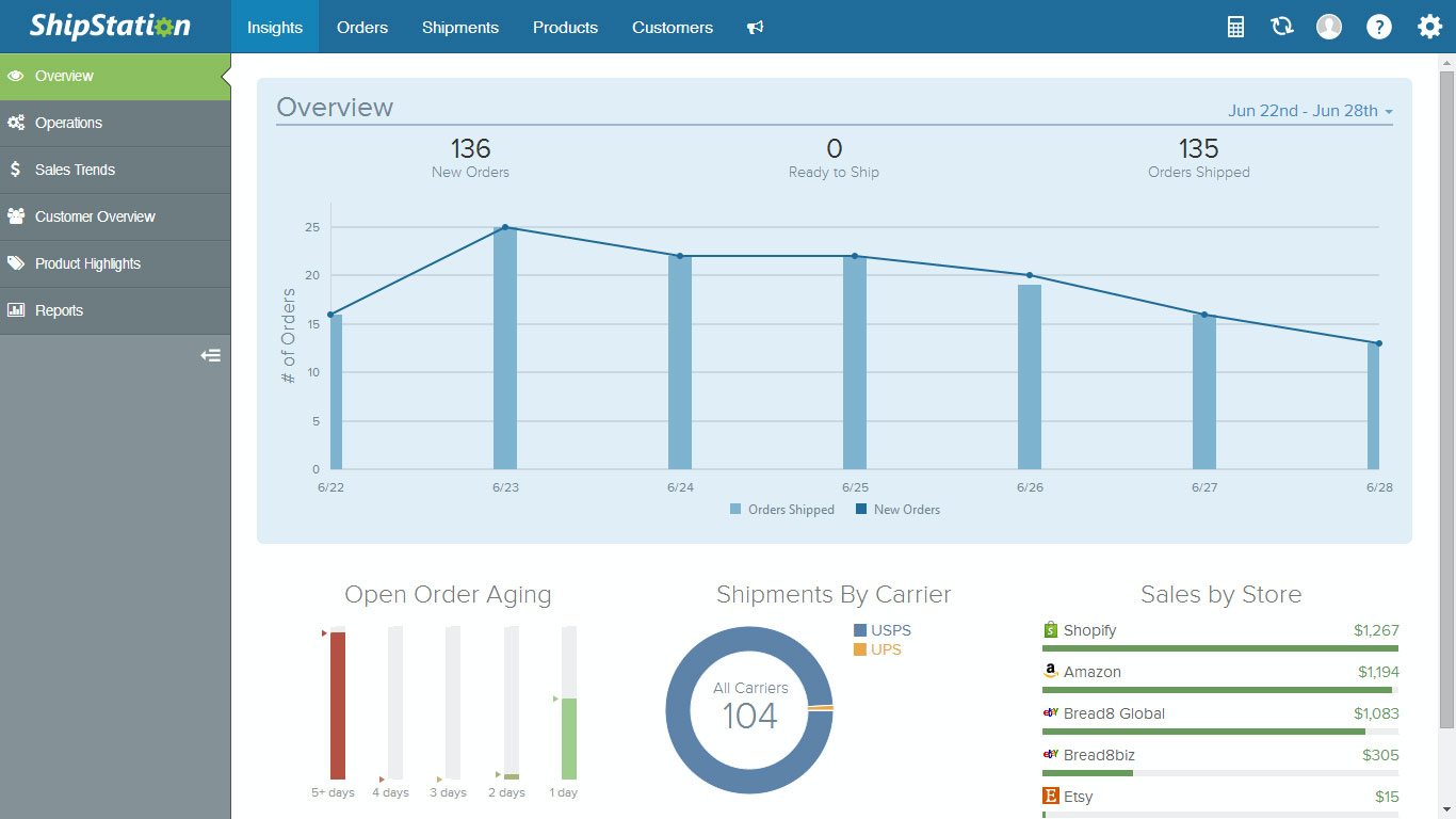 ShipStation Insights Dashboards
