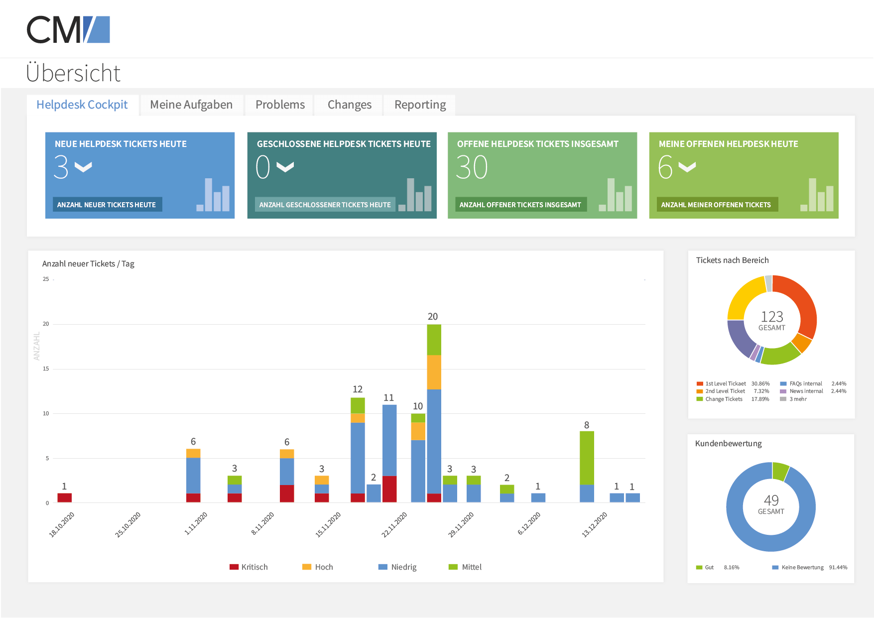 Consol CM/Helpdesk Software - 4