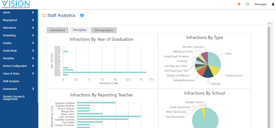 Use dashboards and reports to understand student performance in areas such as attendance and discipline