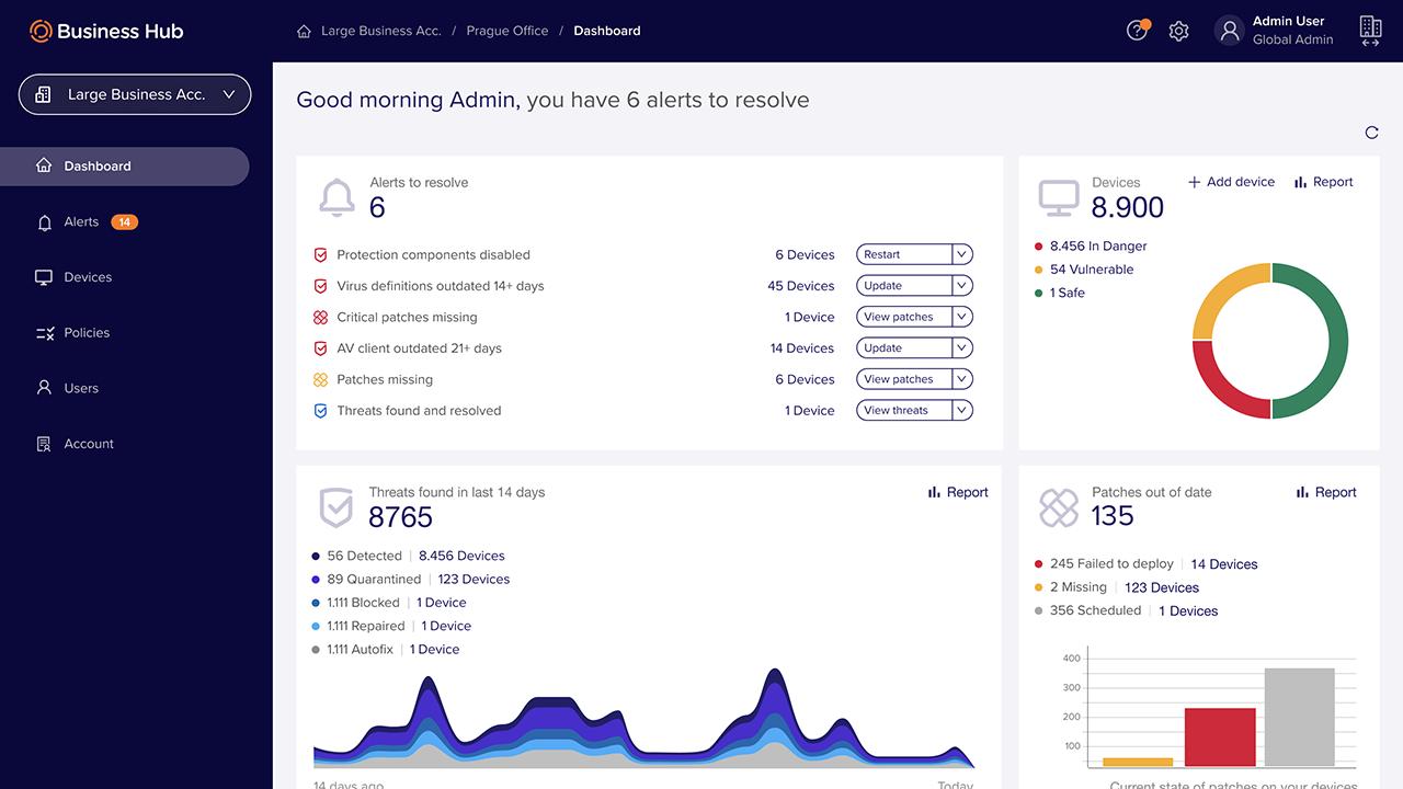 Avast Business Antivirus activity dashboard