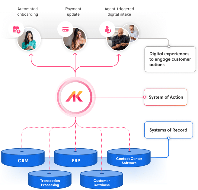 Airkit Software - 1