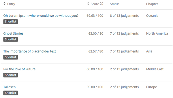 All results from different rounds of judging are updated in Award Force in real time