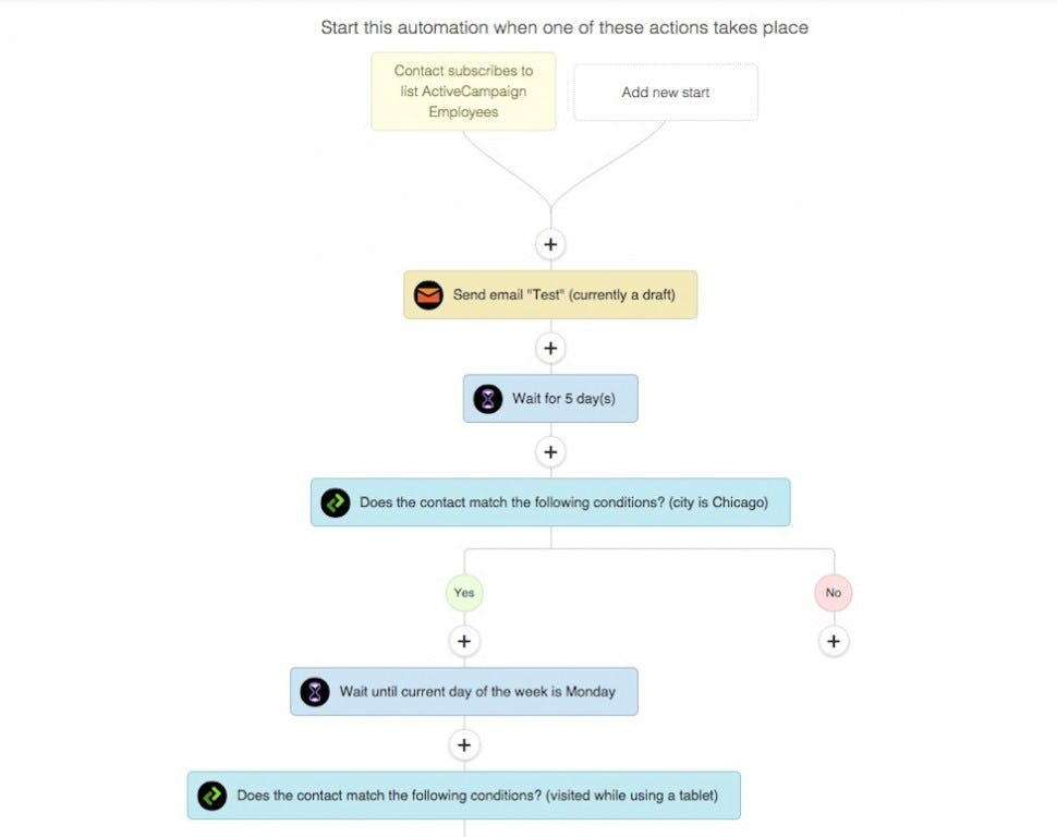 ActiveCampaign Software - Automation
