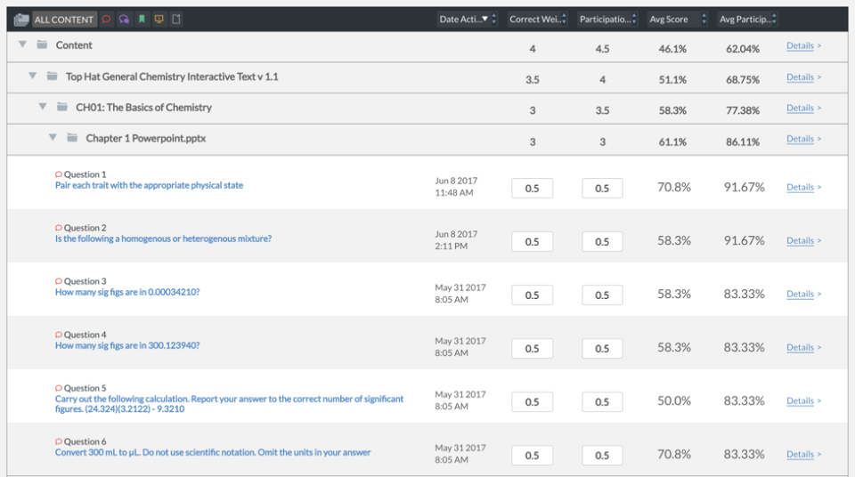 Users can view the average score and participation for each question