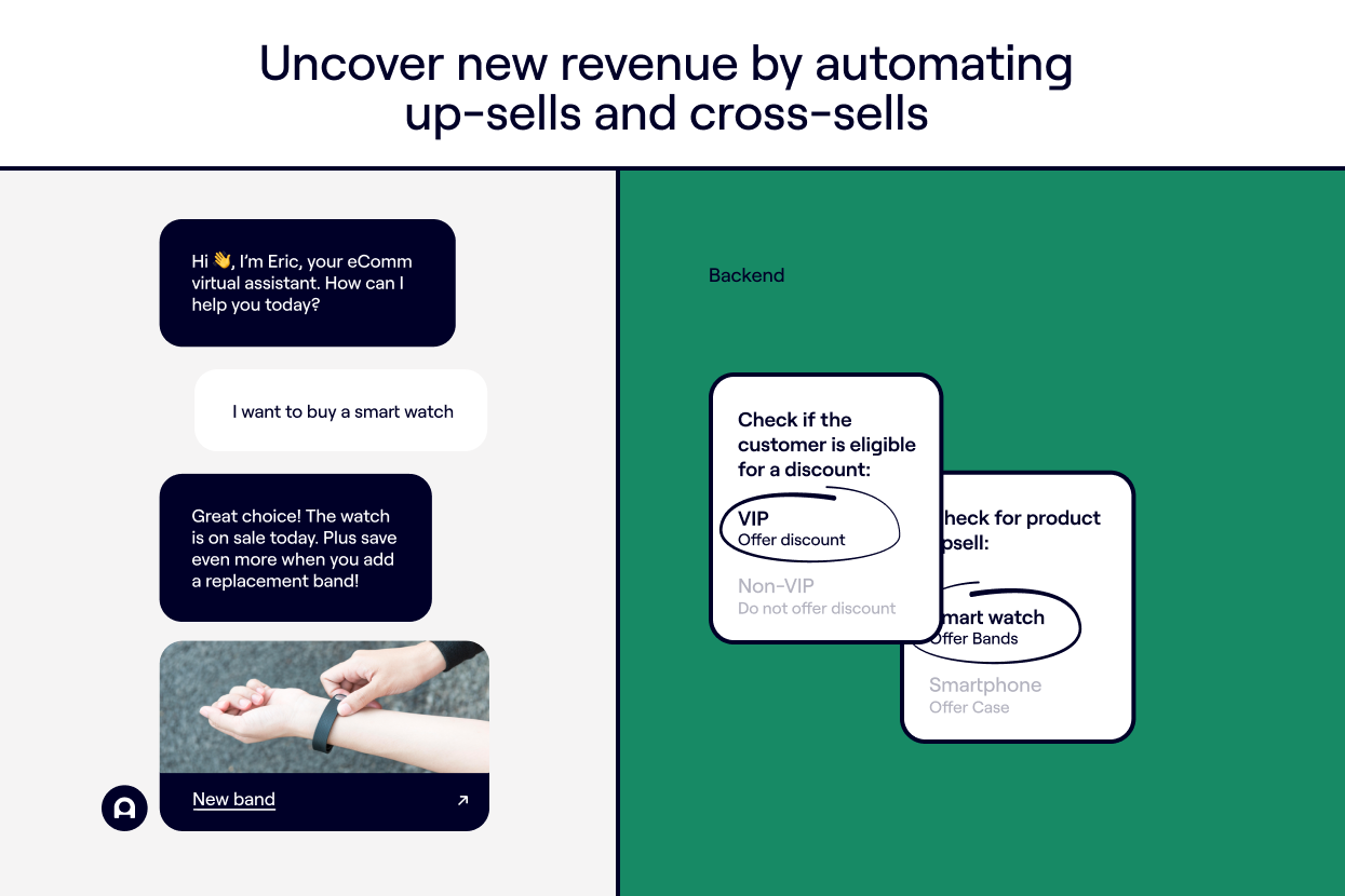 Uncover new revenue by automating up-sells and cross-sells