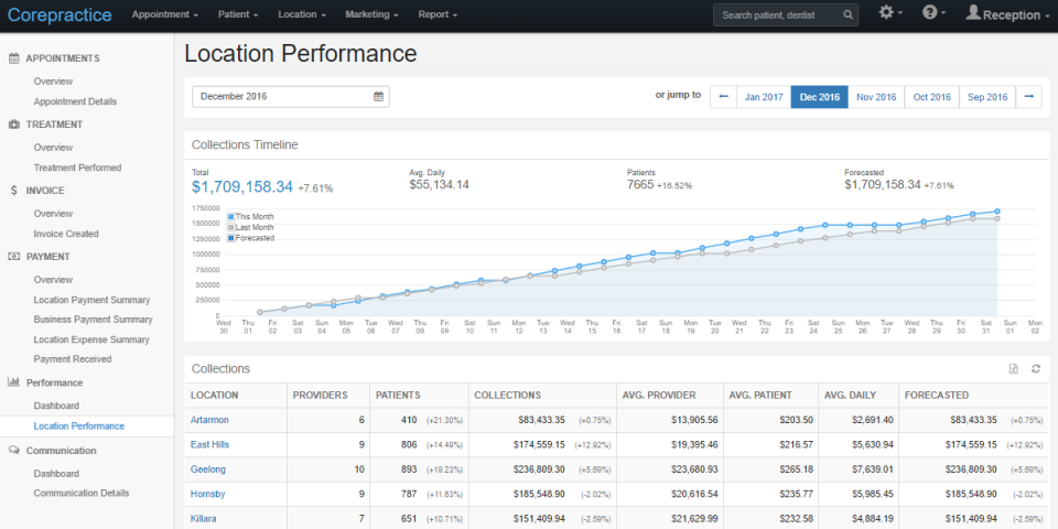 Gain real-time insight into business performance