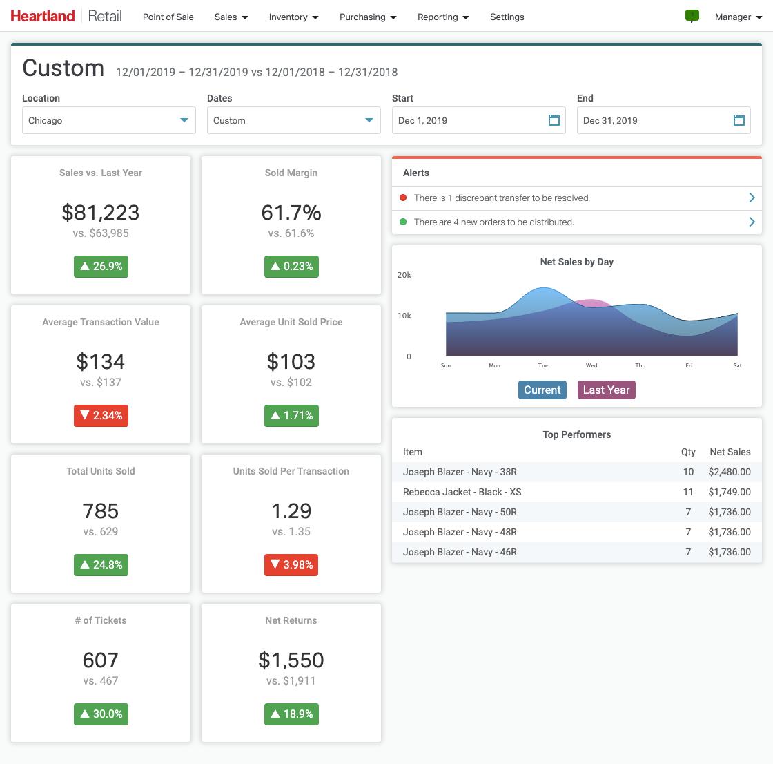 Heartland Retail Software - Sales Dashboard