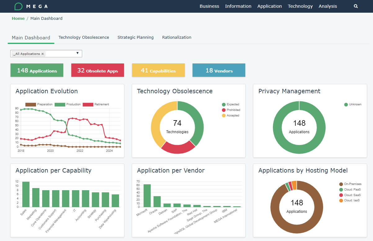 HOPEX 360 Dashboard - With the HOPEX 360 enterprise portal, monitor transformation projects and demonstrate value using insights from dashboards specifically designed for CIOs, IT and business stakeholders.