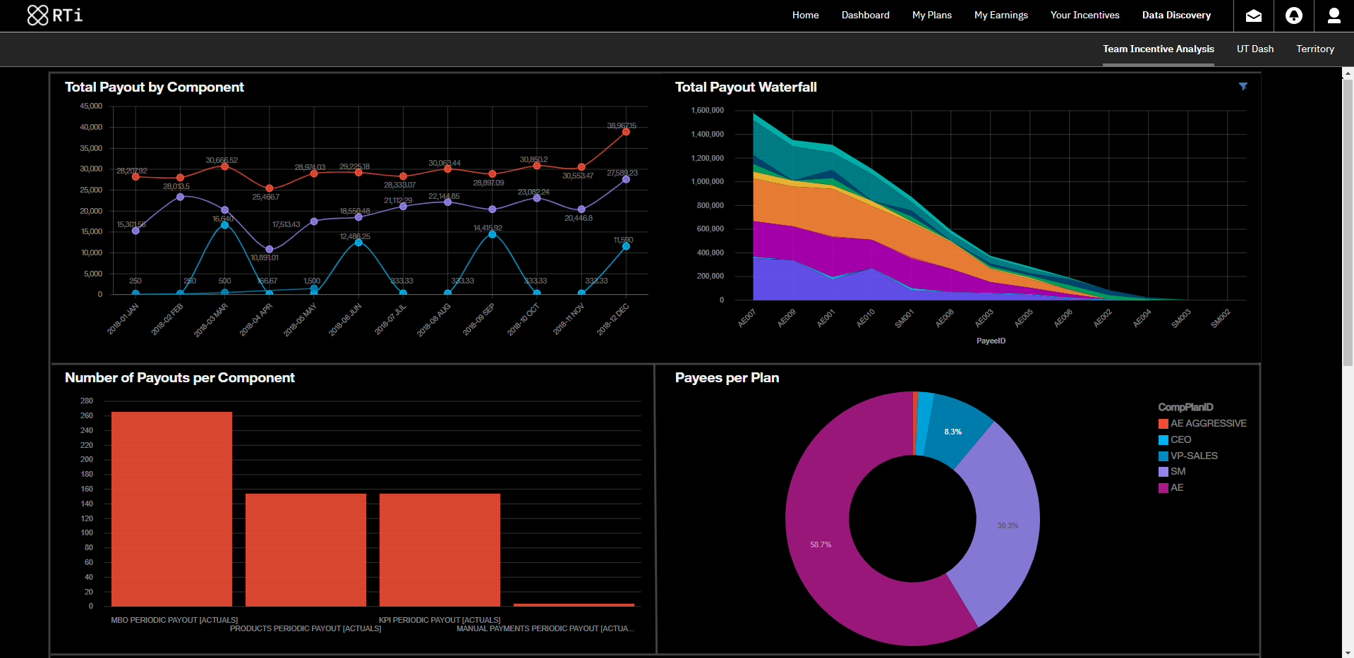 Varicent reporting dashboard