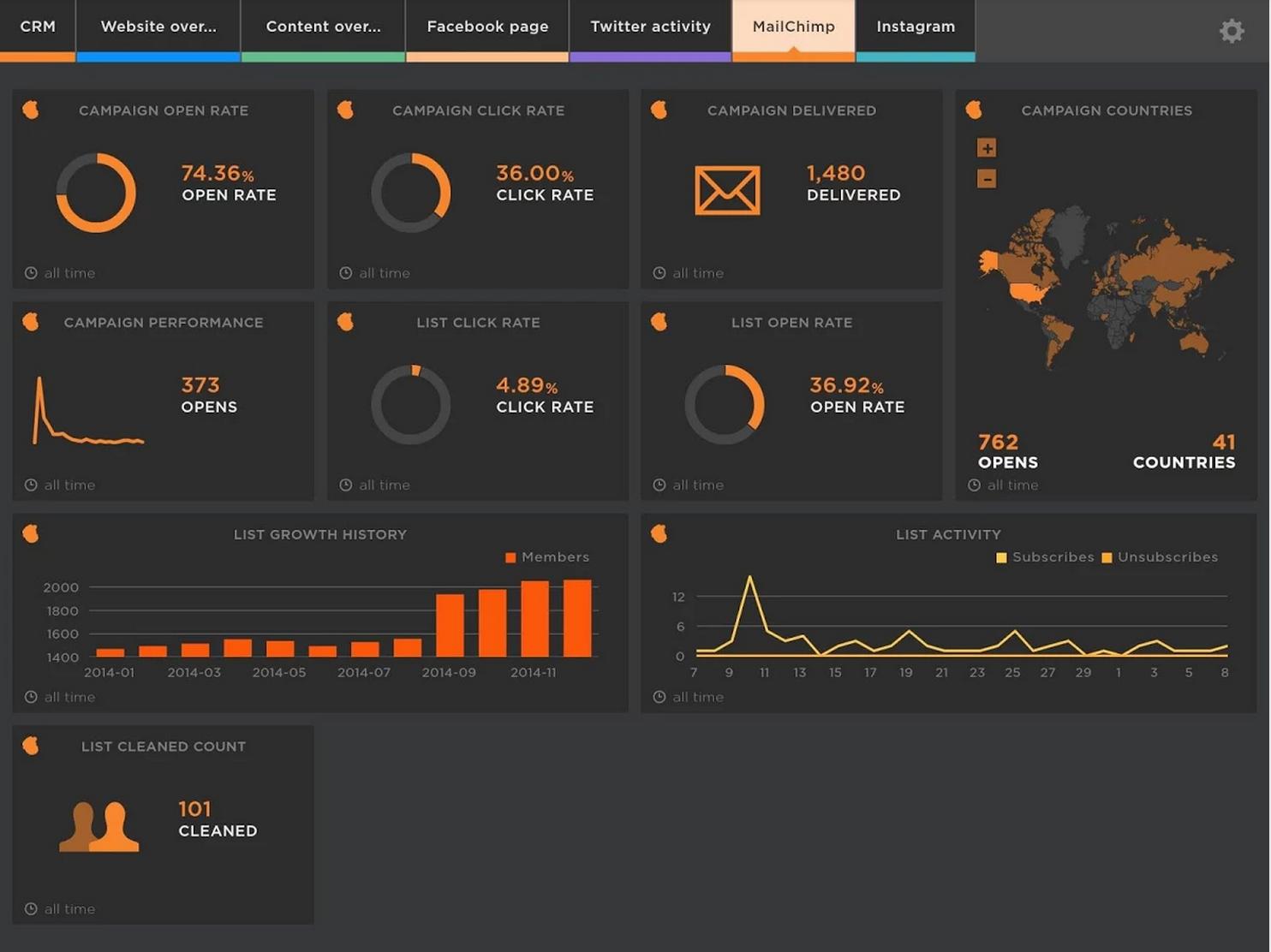 HappyMetrix Software - Campaign tracking