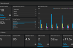 Captura de pantalla de Geckoboard: Human Resources dashboard example.
