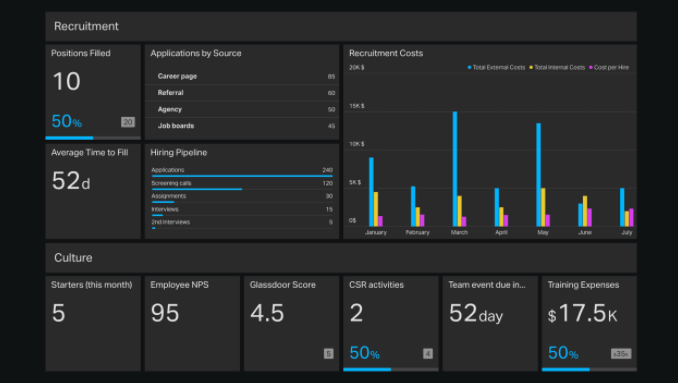 Human Resources dashboard example.