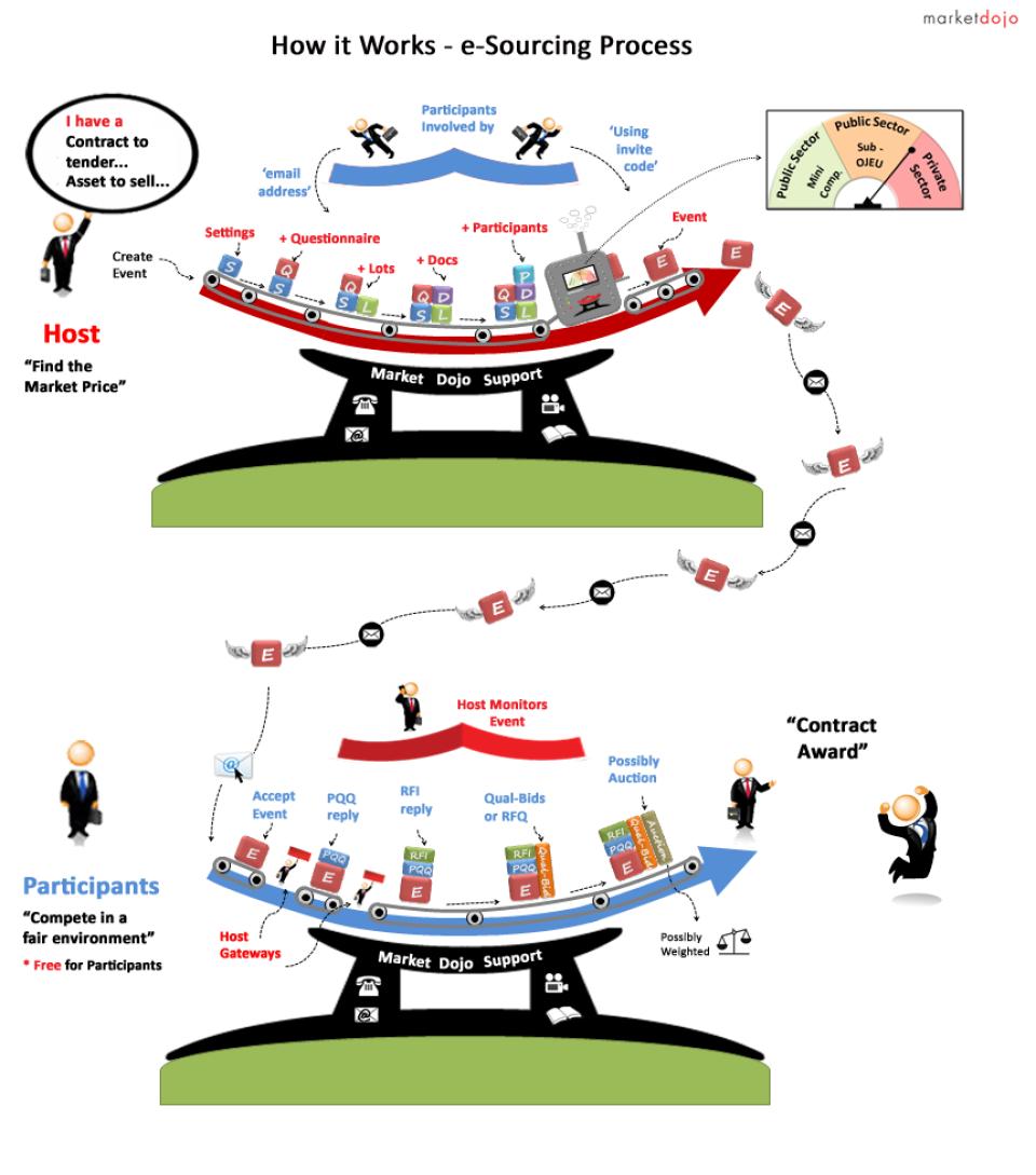 Market Dojo Software - How It Works