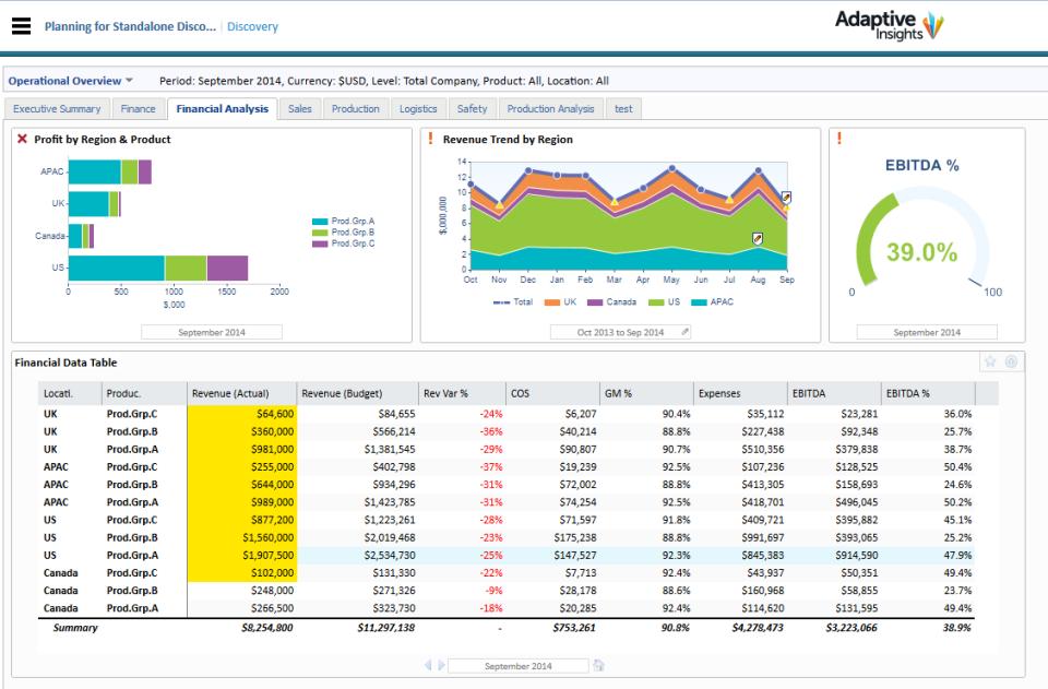 Adaptive Planning Software - Adaptive Planning financial analysis