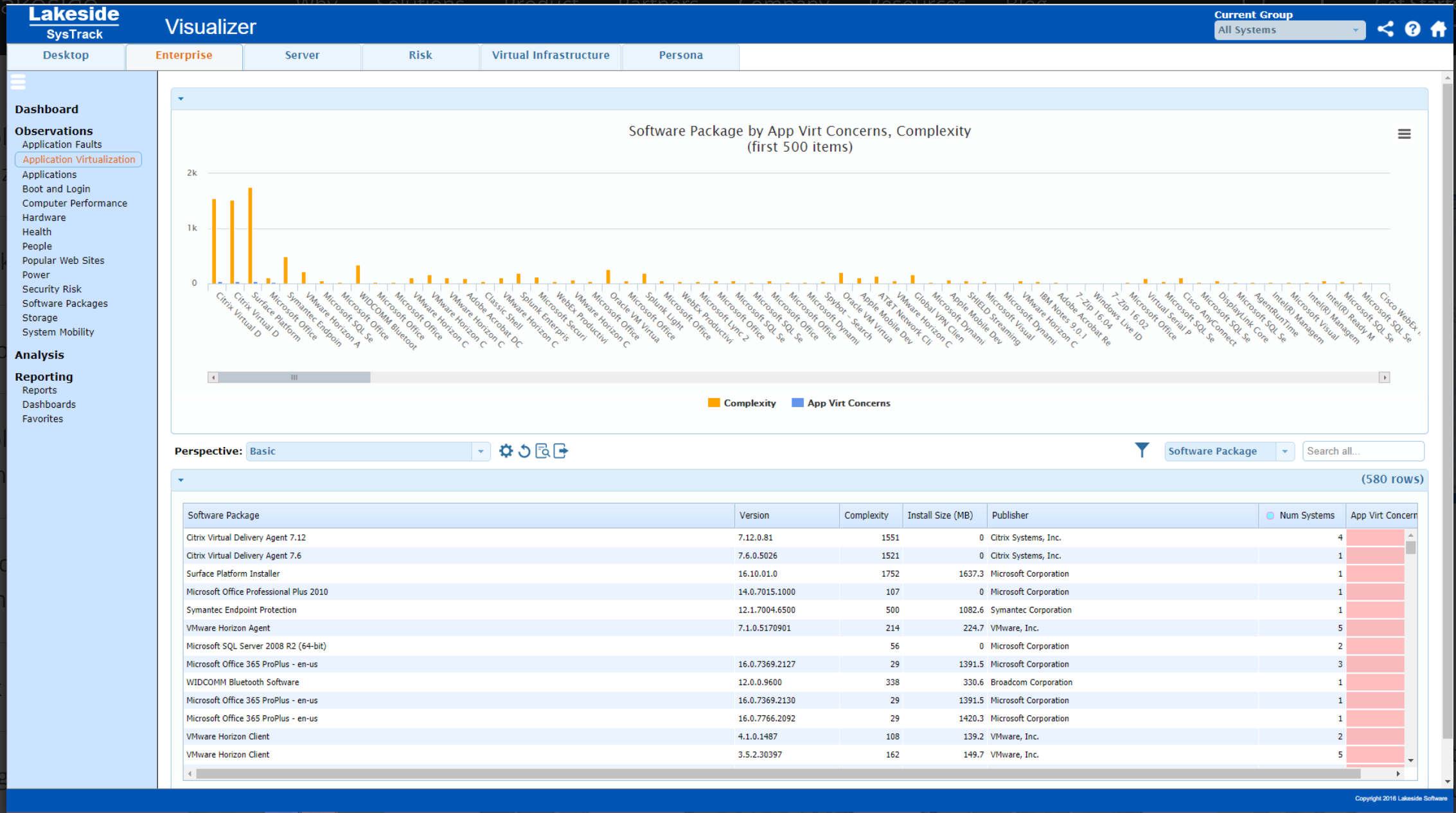 View the dashboard for application virtualization