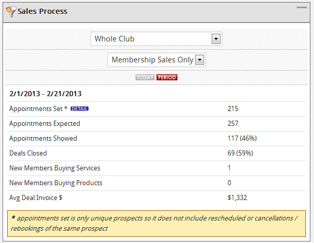 ClubReady sales process