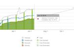 Agilefant screenshot: Burn-up and burn-down charts to track project progress