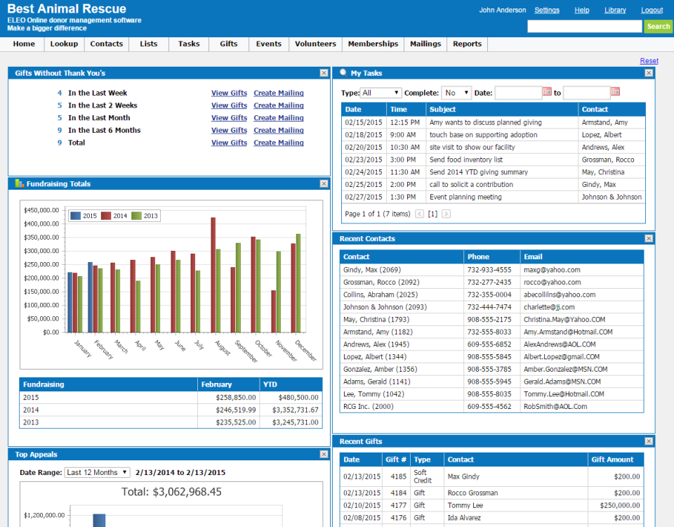 Custom dashboards allow users to view important information