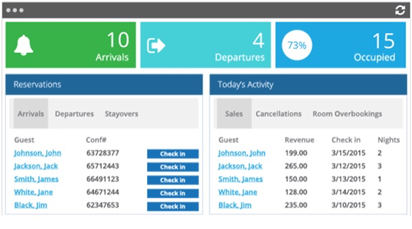 The dashboard gives users insight into daily activity and current reservations