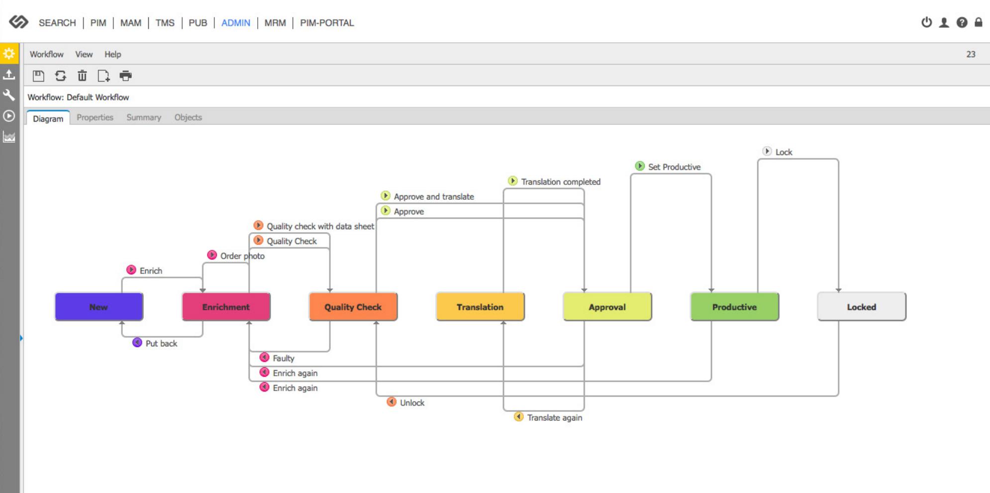 Contentserv screenshot: Contentserv workflow customization