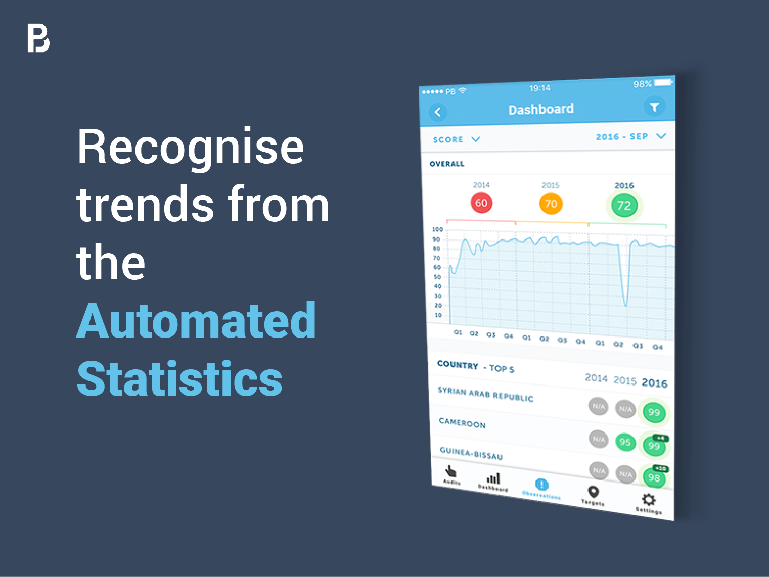 audits.io will automatically generate statistics when an audit is submitted, so you get an overview right away. This enables you to make better decisions on what areas, locations and sites to prioritise more in your organisation.