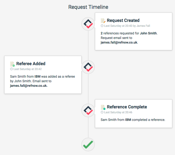 RefNow request timeline