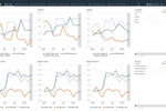Halo screenshot: Halo automatically highlights trends in the data
