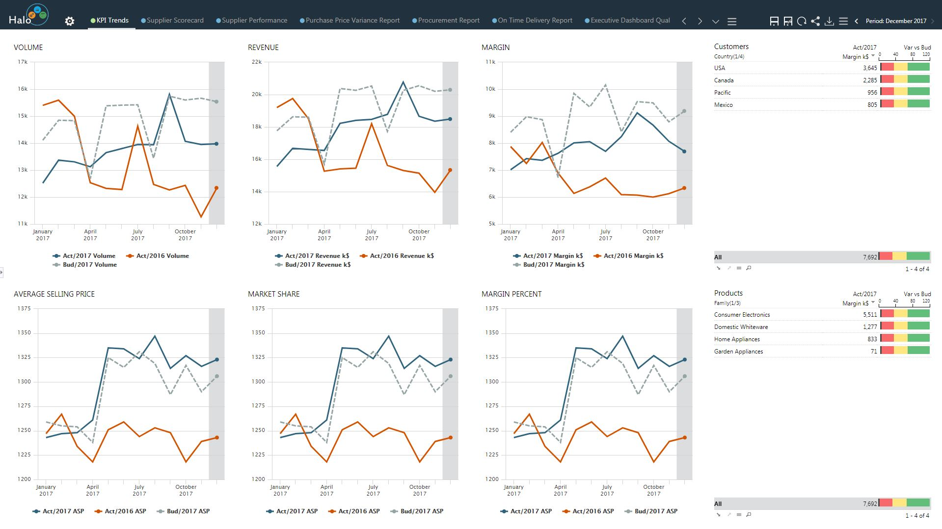 Halo automatically highlights trends in the data