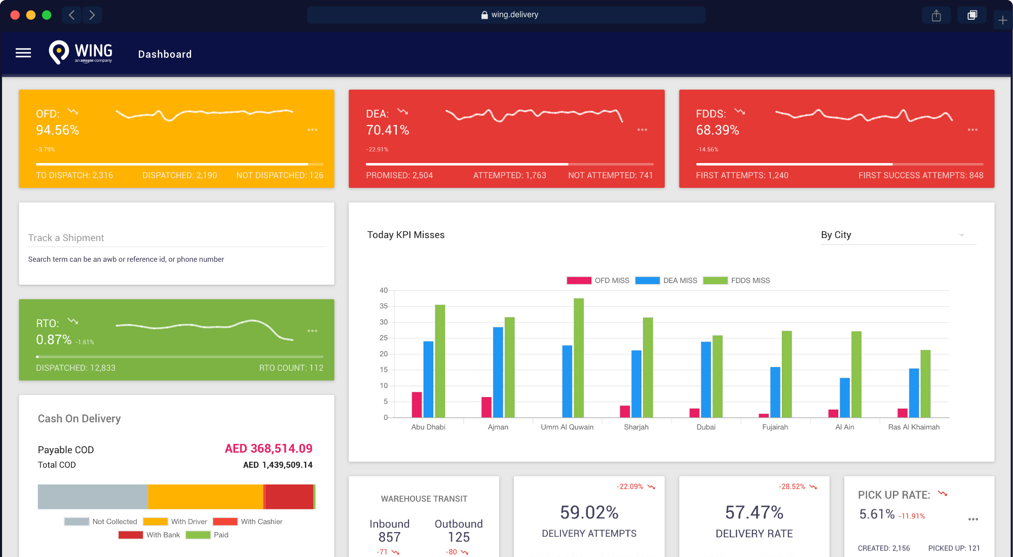 Wing DMS dashboard