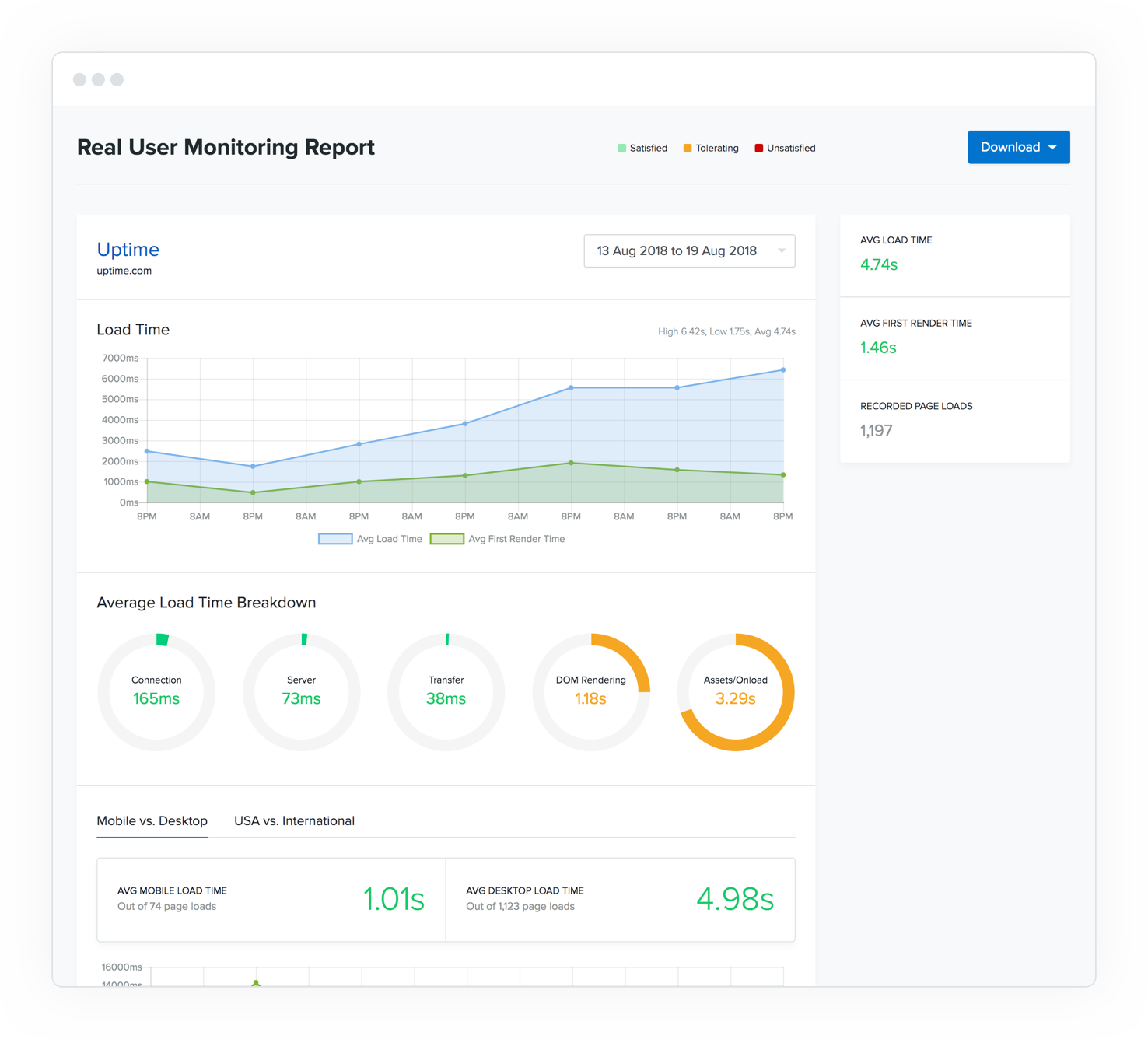 Real User Monitoring (RUM) - The Uptime.com RUM checks provide real-user insights, generating comprehensive metrics of every element on your site so you can provide an optimized and smooth user experience.