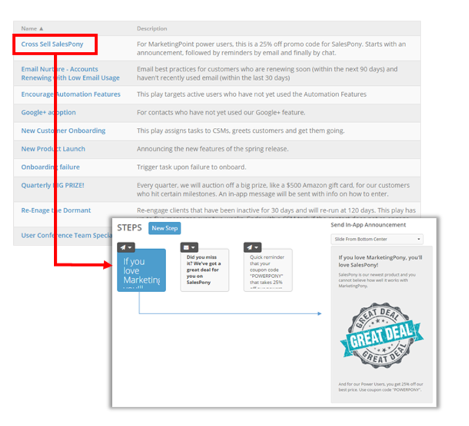 Automate personalized communications (emails, in-app messages, calls) with clients