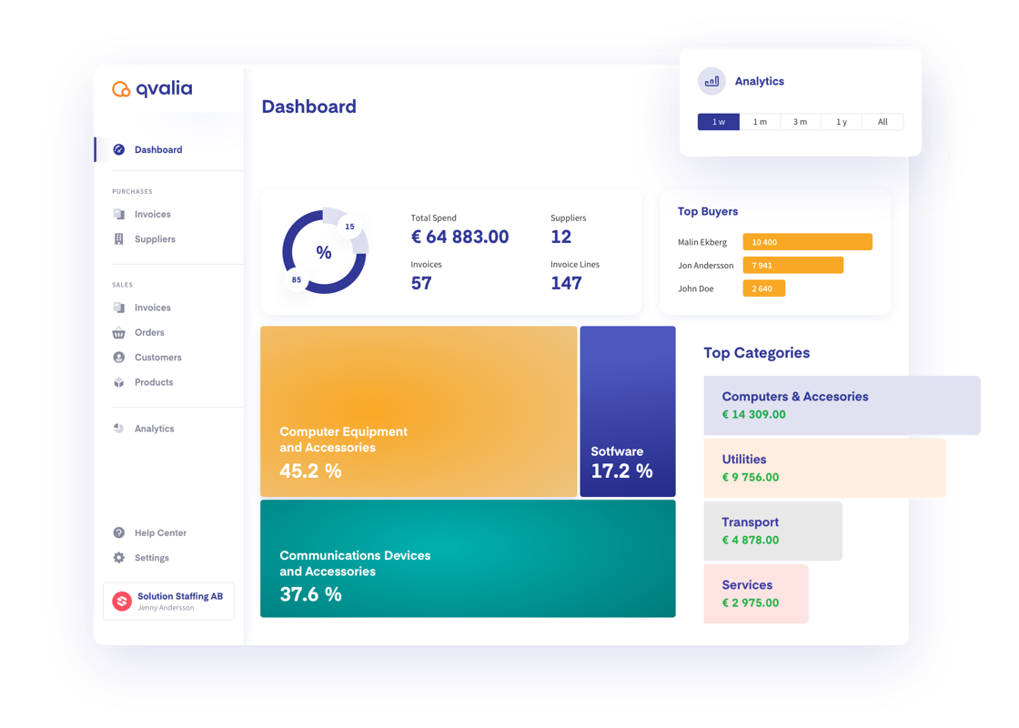 Real-time spend analytics