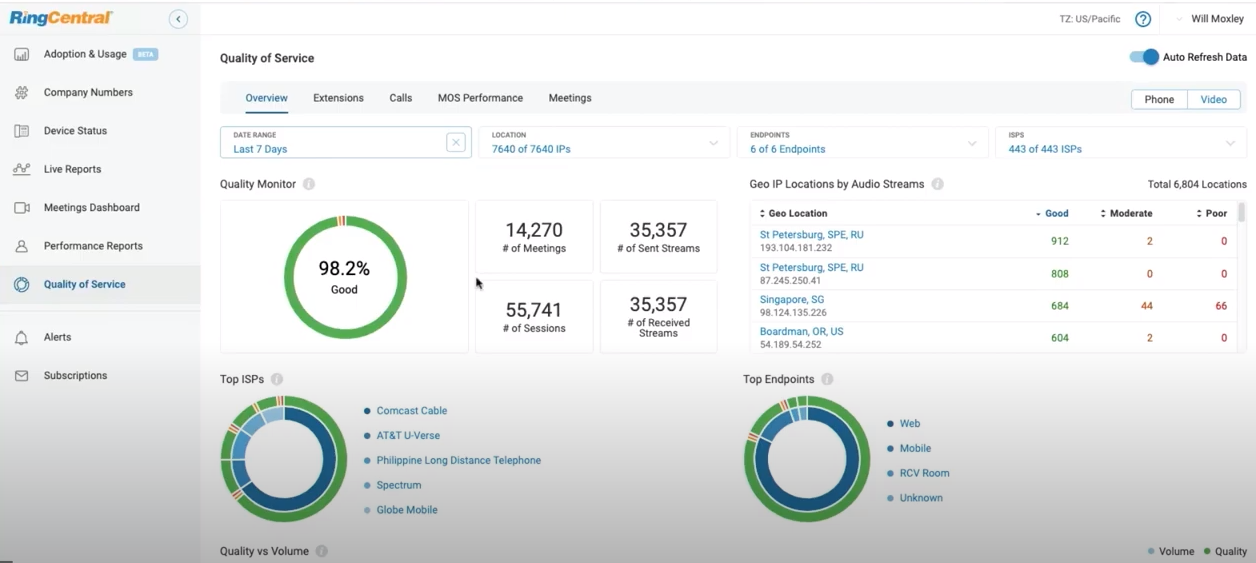 RingCentral Video service analytics