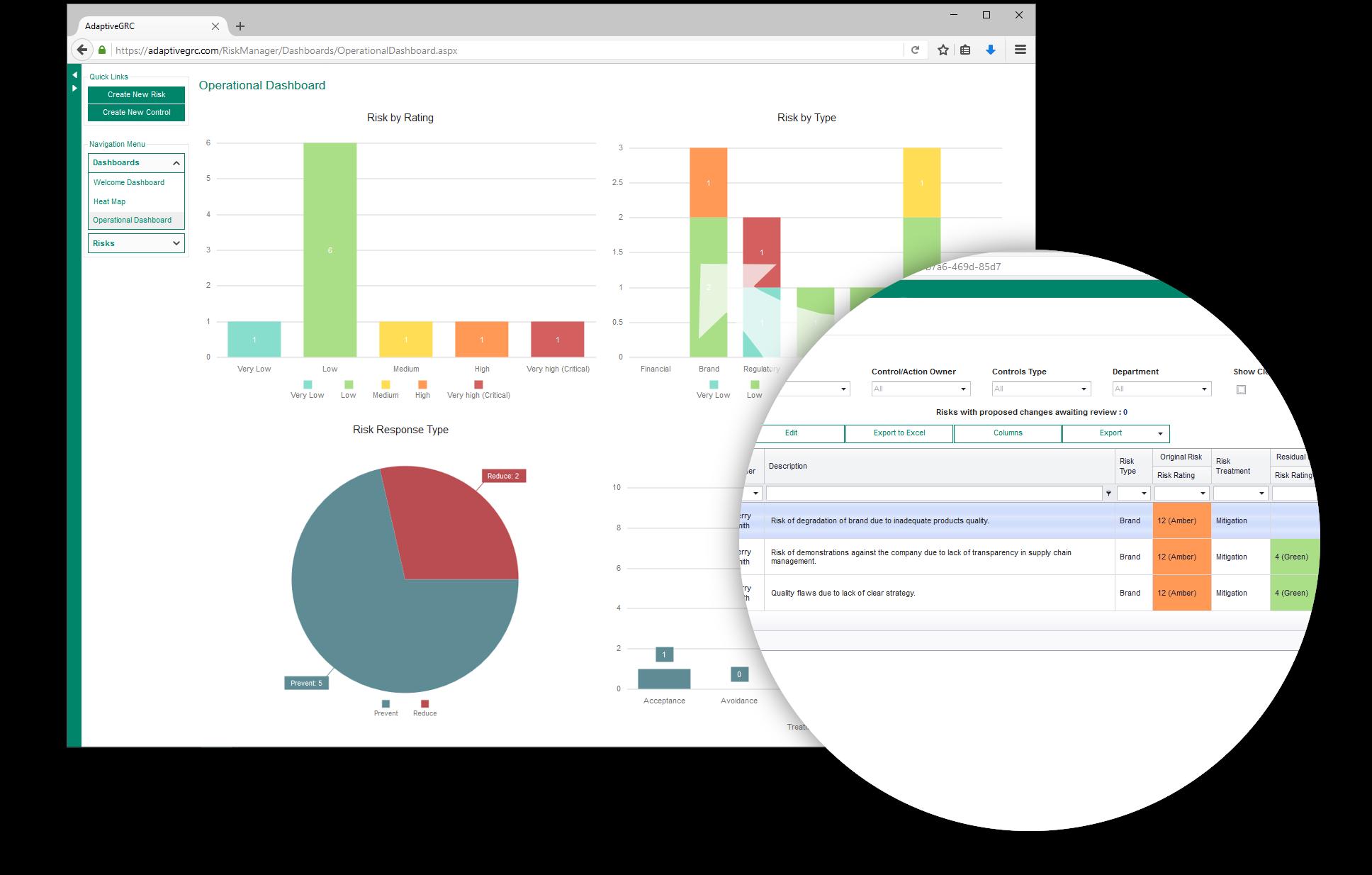 AdaptiveGRC Software - Risk Manager Operational Dashboard