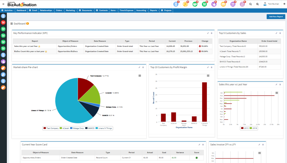 BizAutomation screenshot: Dashboard for monitoring business activities