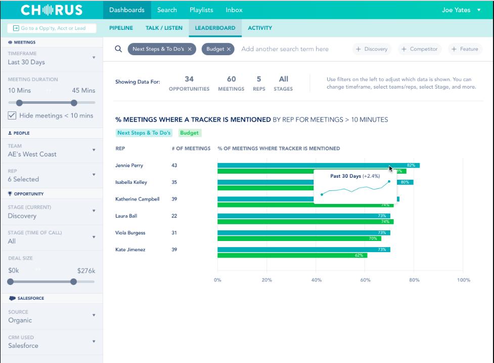 Chorus.ai sales metrics screenshot